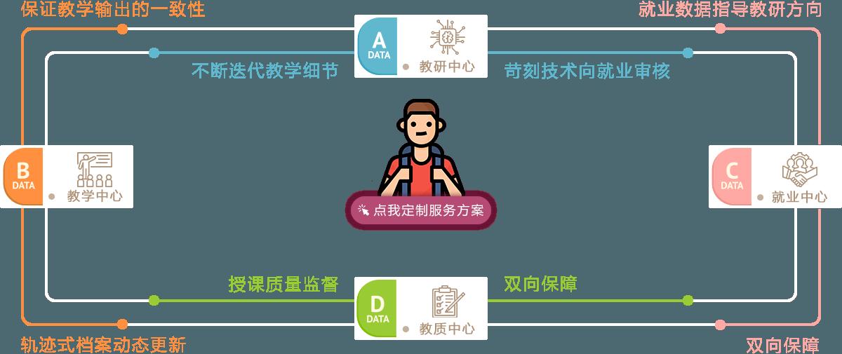 成都龙8娱乐网址教育-Web前端开发培训课程